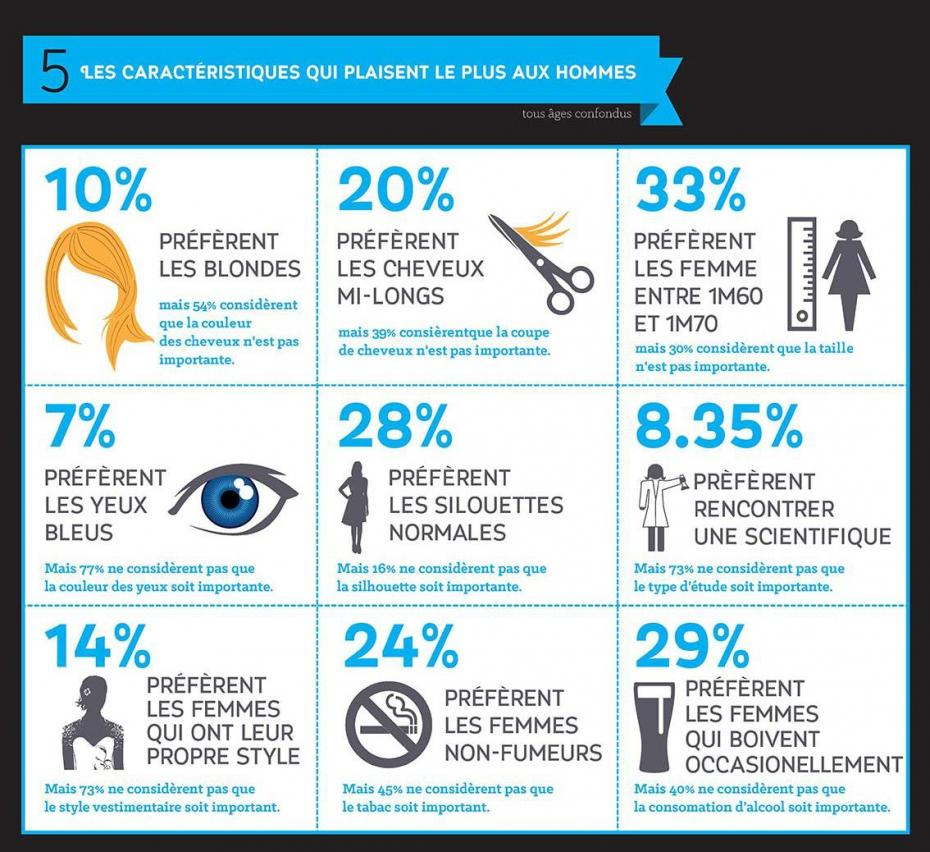 Une petite infographie sur les caractéristiques qui plaisent aux hommes.