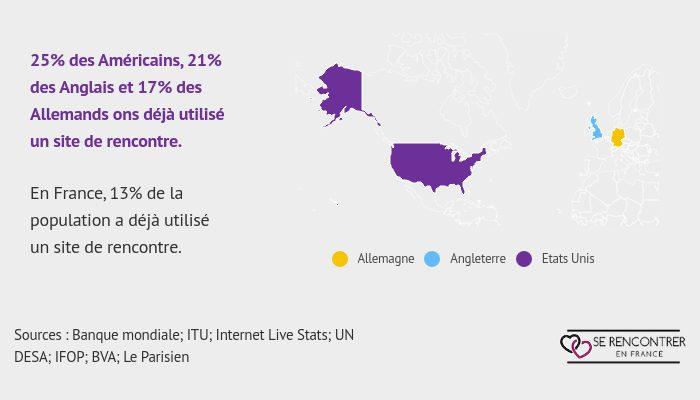 Utilisateurs des sites de rencontre en France (statistiques)