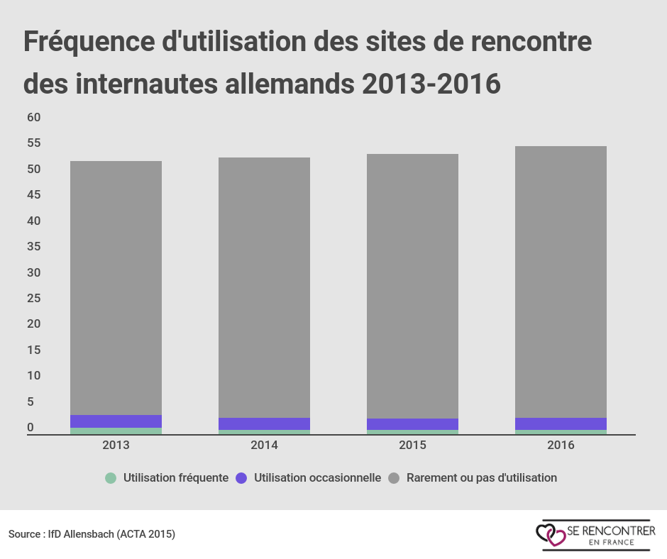 Le marché des sites de rencontre en france